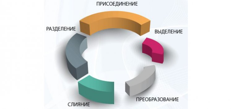Для реорганизации ПАО в НАО  потребуется 95% голосов акционеров - законопроект Минэкономразвития